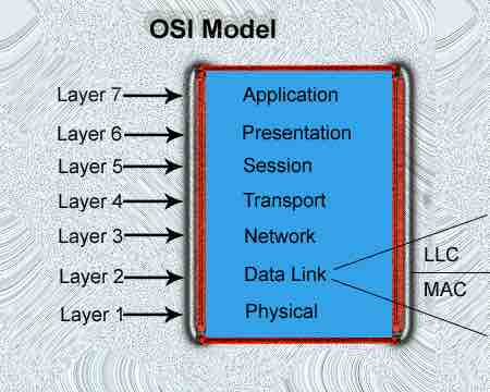 Pengertian Dan Kegunaan OSI Layer