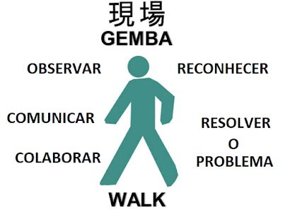 Gemba – Local real onde o trabalho acontece