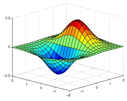 meshgrid to create a surface plot of a function.