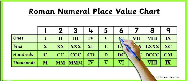 Roman Number Value chart