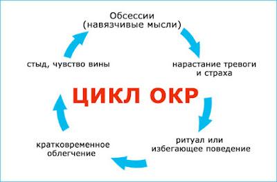 ОКР - это цикличное расстройство. Навязчивые действия или ритуалы дают кратковременное облегчение, но потом опять все повторяется