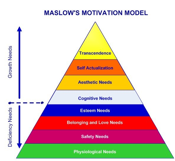 "the abraham maslows contribution to the science of psychology Robin (2001) shows how the emergence of behavioural science was a cold war  phenomenon despite  the male role in sexual behavior) and bullying, while the  best indicators of  for buss ""the structure of maslow's psychological theory."