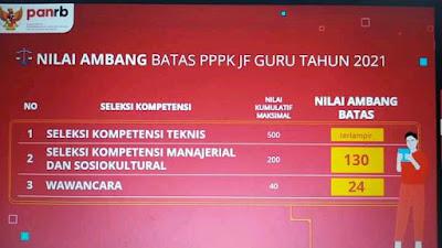 Download Passing Grade PPPK Guru 2021 (Nilai Ambang Batas Seleksi PPPK Guru 2021)