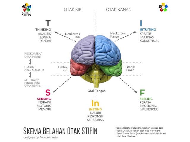 5 Mesin Kecerdasan yang ada dalam diri setiap Orang
