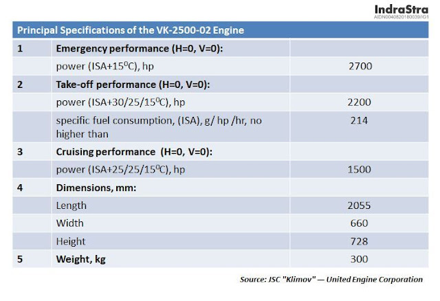 Principal Specifications of the VK-2500-02 Engine