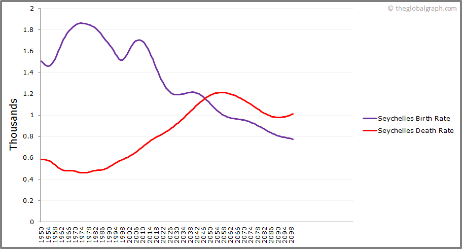 Seychelles  Birth and Death Rate