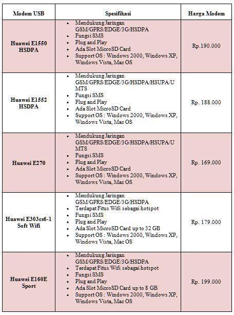 Daftar harga modem gsm murah