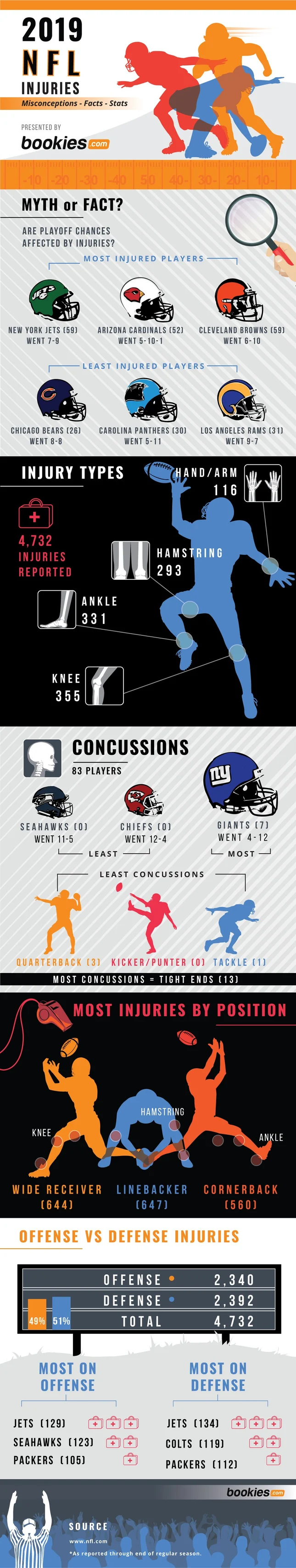 True Gambling Impact of Injuries Heading Into 2020 NFL Playoffs #infographic