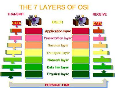 (OSI Model क्या है