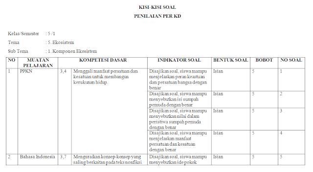 Kisi-kisi soal harian kelas 5 SD/MI: Tema 5