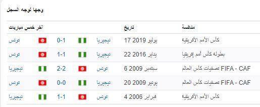 مباراة تونس ونيجيريا الودية وجها لوجه سجل آخر خمس مباريات
