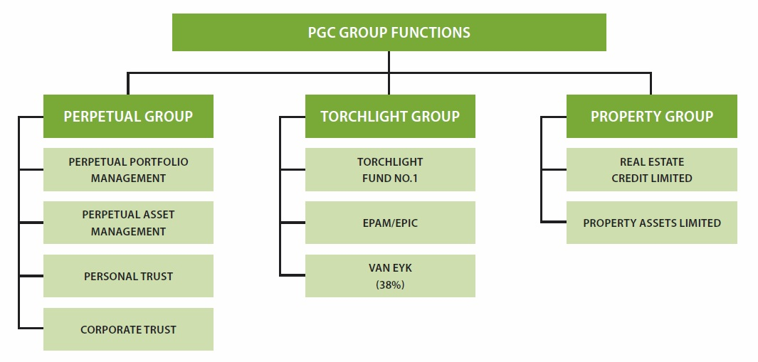 Transparency For Pgc  Company Structure