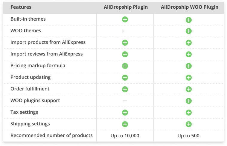 AliDropship or AliDropship Woo. Which plugin to choose from