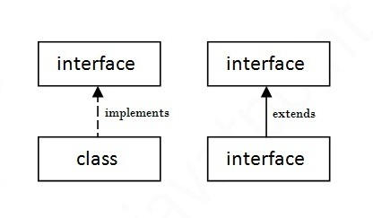 Interface in Java