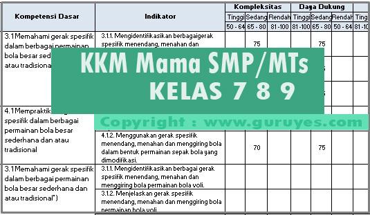 Download KKM Matematika Kelas 7 8 9 SMP Revisi Terbaru K13