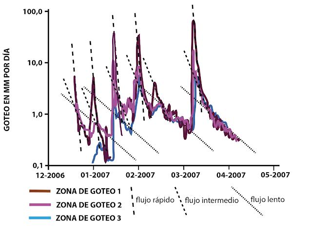 Gráfico que muestra tres régimenes de flujos por el epikarst: flujo rápido, intermedio y lento.