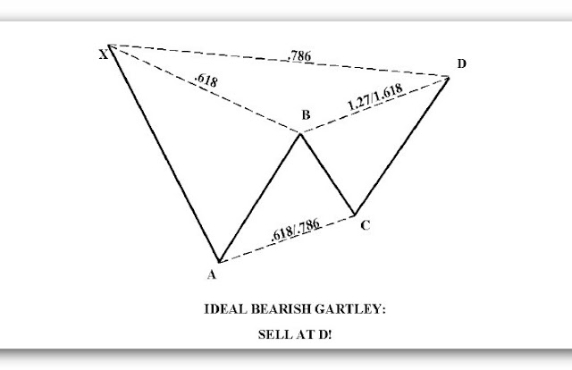 ideal+bearish+gartley.jpg