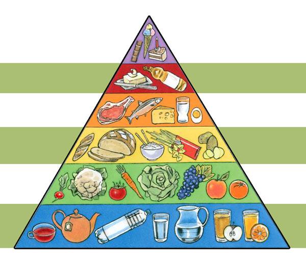 Вариант австрийской пищевой пирамиды