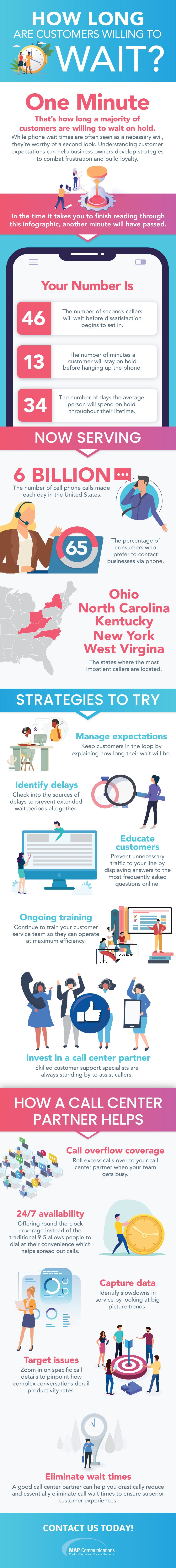 How Long are Customers Willing to Wait #infographic
