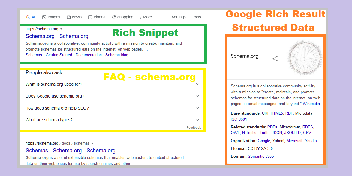 Rich snippets and knowledge graph in search results