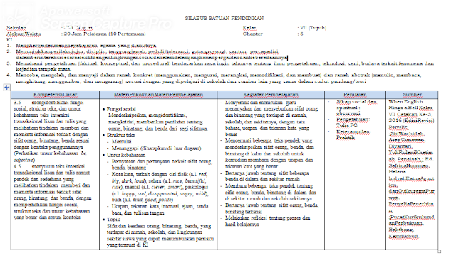 Silabus bahasa Inggris Kelas 7 SMP/MTs K13 Revisi 2018