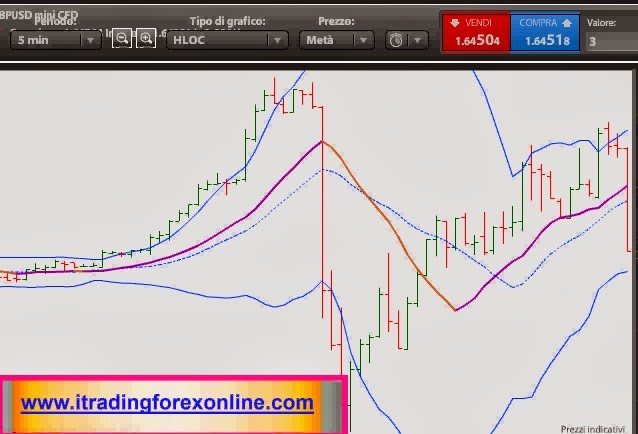 trading forex intraday notizie