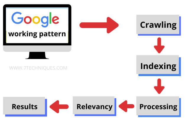 google search engine working pattern