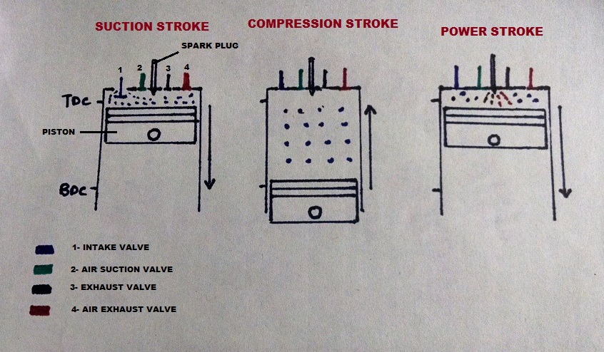 how car parts work 6 stroke engine 3 Stroke Engine 6 stroke engine diagram