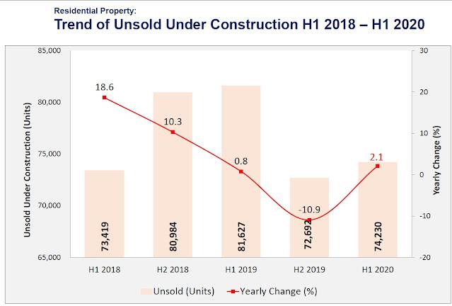 Graf hartanah dalam pembinaan yang tidak terjual pada separuh tahun pertama (H1) kalendar kewangan dari tahun 2018 hingga tahun 2020