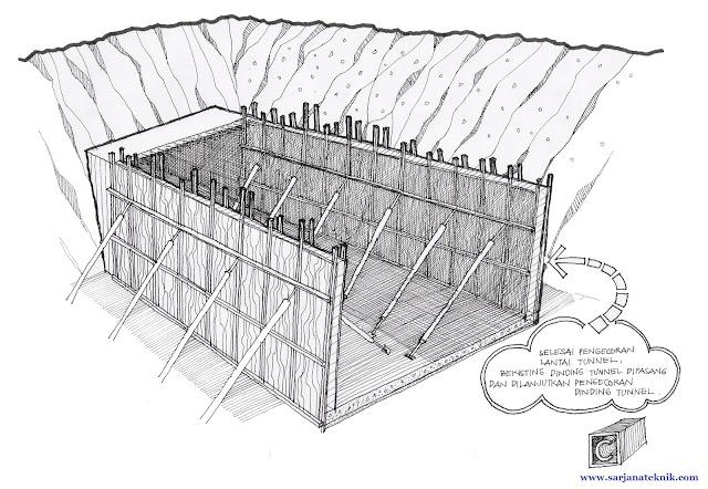 Metode Pelaksanaan Pekerjaan Terowongan atau Tunnel