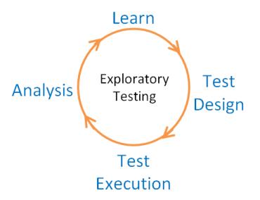 Resultado de imagen de exploratory testing