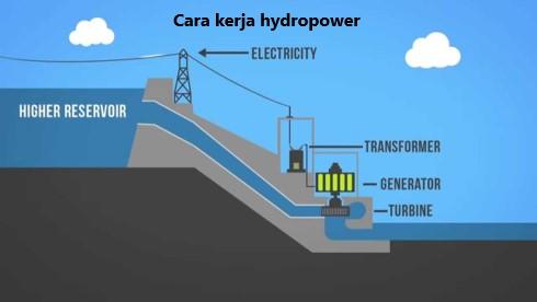penerapan teknologi ramah lingkungan hydropower