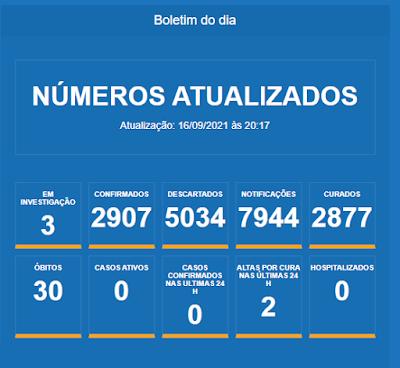 Barra da Estiva zera número de casos ativos de Covid-19