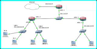 Topologi Jaringan lebih dari satu router