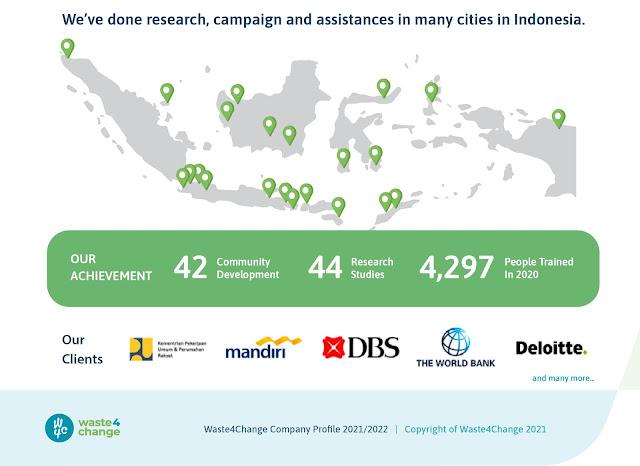 Waste4Change Indonesia