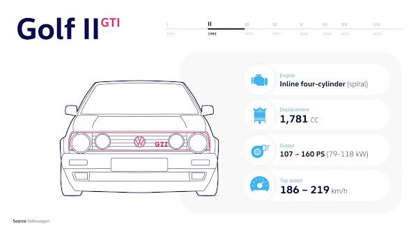 Golf II GTI (1984 - 1991) - Um golpe de gênio com até 160 cv