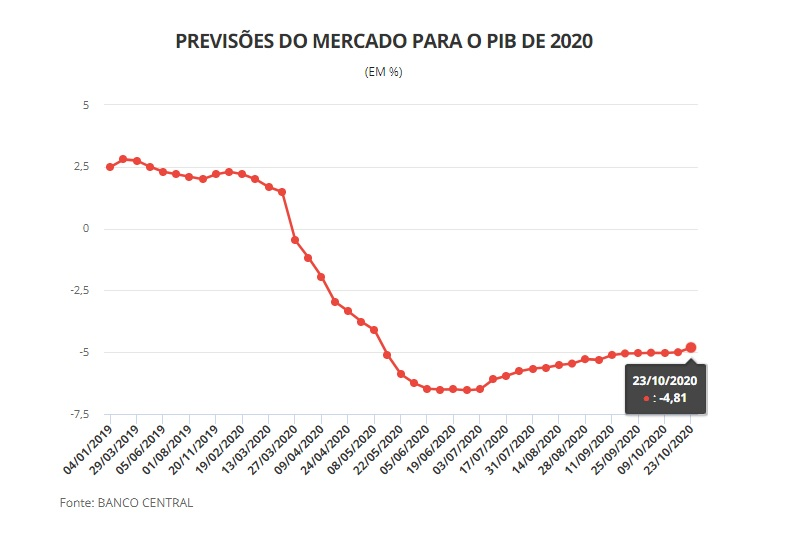 Crecimeinto PBI Brasil