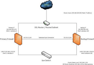 How To Configure A pfSense 2.0 Cluster Using CARP