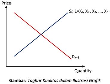 Taghrir Kualitas dalam Bentuk Grafik