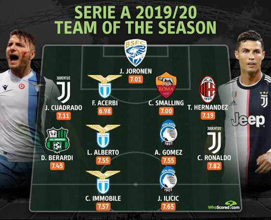 Ronaldo Is Top Rated Serie a Player Of The Season