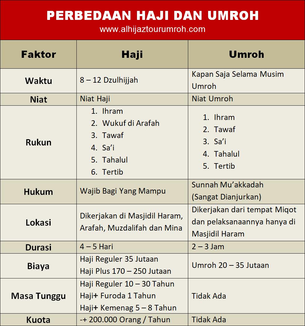perbedaan-haji-dan-umroh-tabel