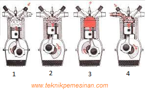 proses siklus kerja motor bensin 4 langkah