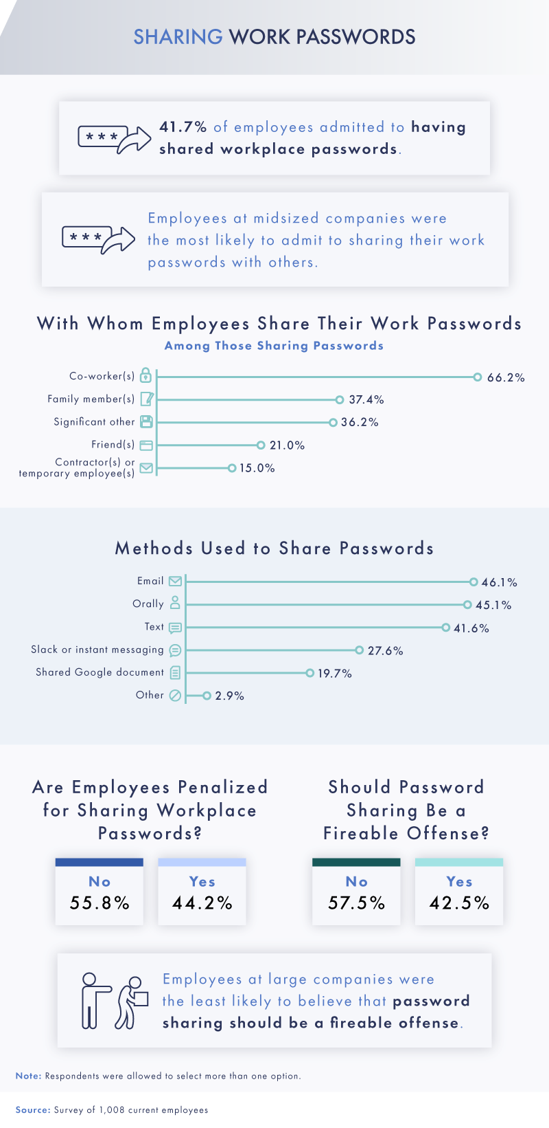 Survey reveals interesting insights regarding the password sharing practices in the workplace
