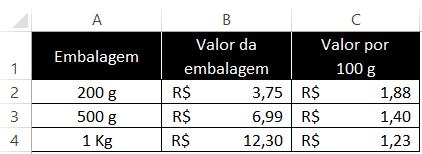 Tabela comparativa entre embalagens de amido de milho