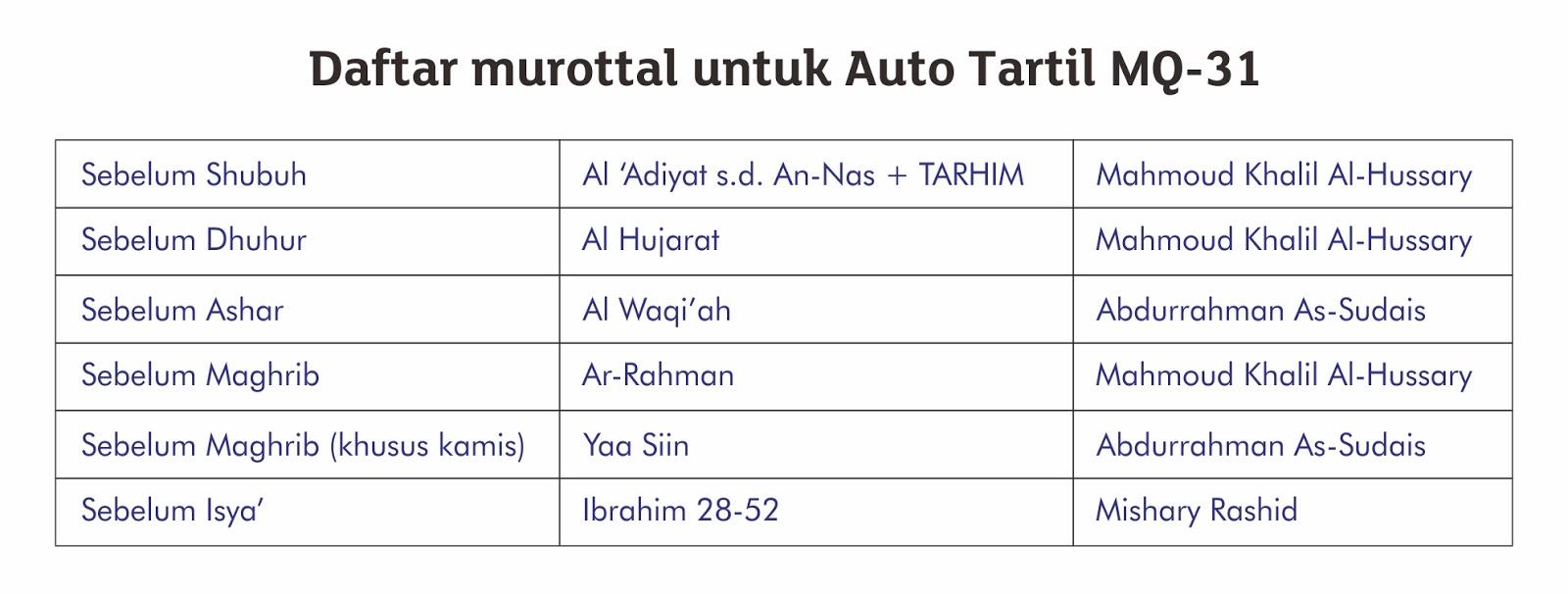 daftar murottal untuk auto tartil mq-31