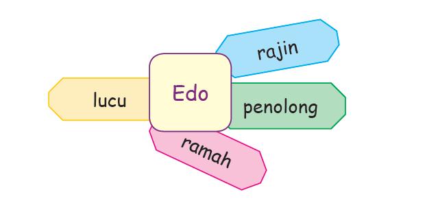 Sifat Edo