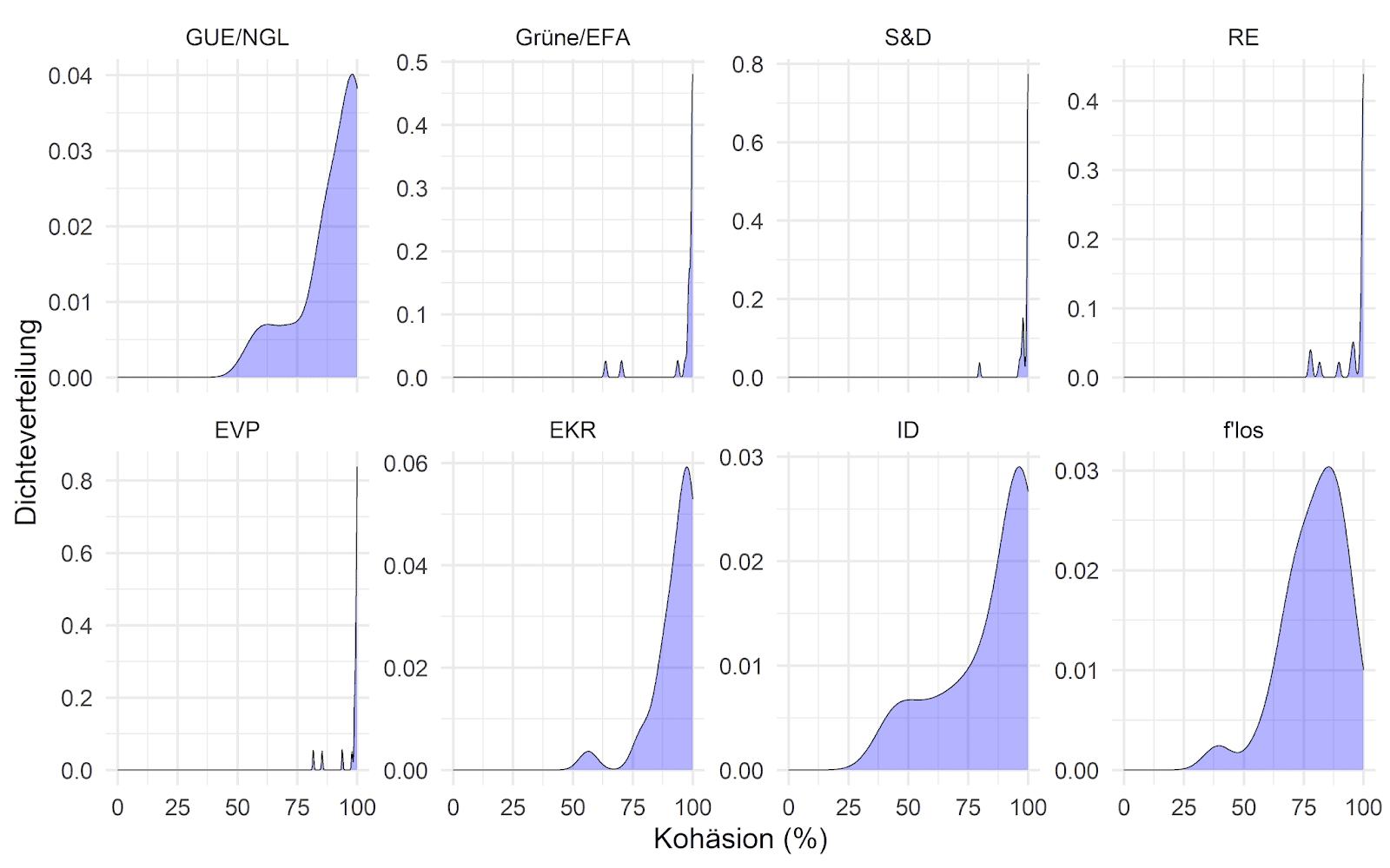 Verteilung der Kohärenzwerte der Fraktionen bei Corona-Abstimmungen
