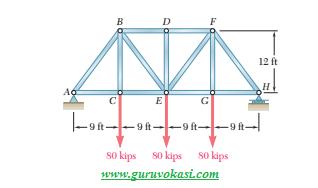 Tegangan Normal pada jembatan pratt
