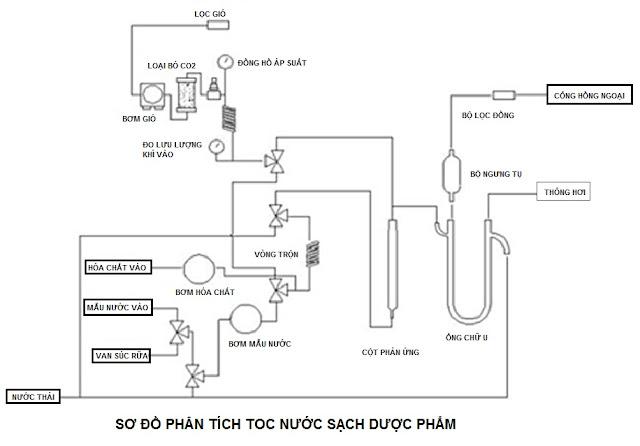 Xác định tổng lượng cacbon hữu cơ (TOC) trong nước tinh khiết
