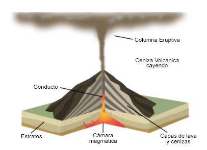 Erupción tipo Pliniana